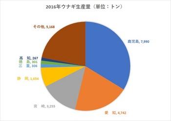 2016年ウナギ生産量.jpg