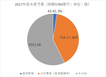 2017水産関係予算①.jpg