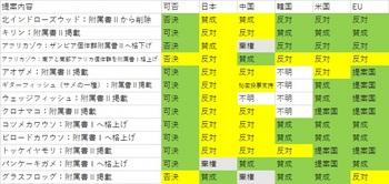 COP18投票行動③.jpg