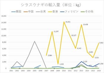 シラスウナギの輸入量.jpg