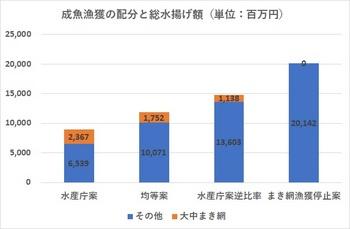 制御漁獲配分と総水揚げ額.jpg