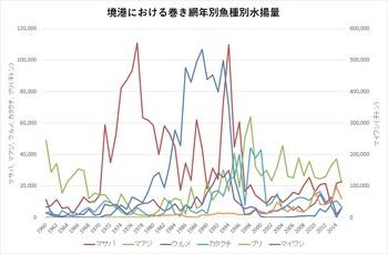 境港におけるまき網年別魚種別水揚量.jpg