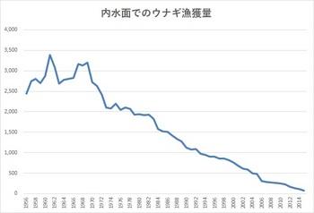 天然ウナギ漁獲量.jpg