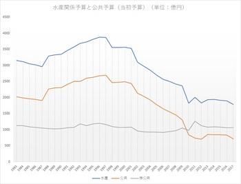水産関係予算と公共予算.jpg