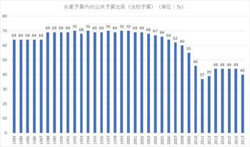 水産関係予算内の公共予算比率.jpg