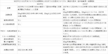 WCPFCとICCAT・クロマグロ規制.jpg